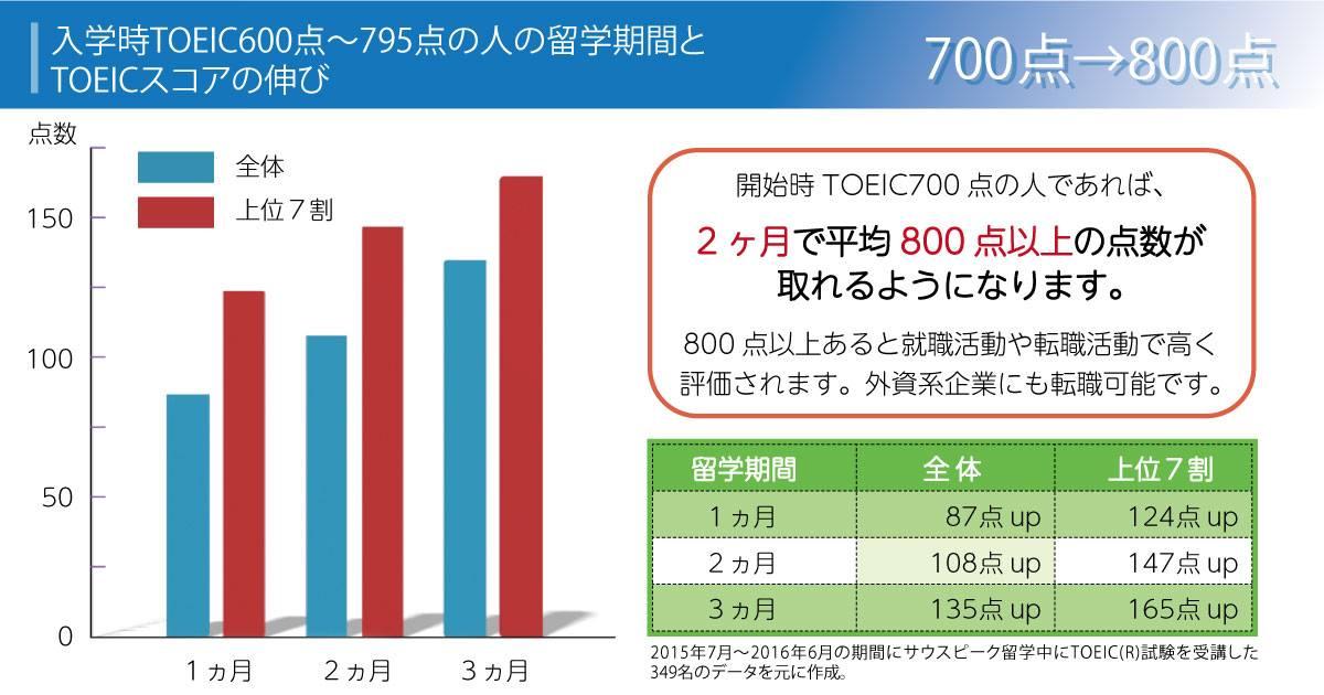 TOEIC600-800点でスタートの場合